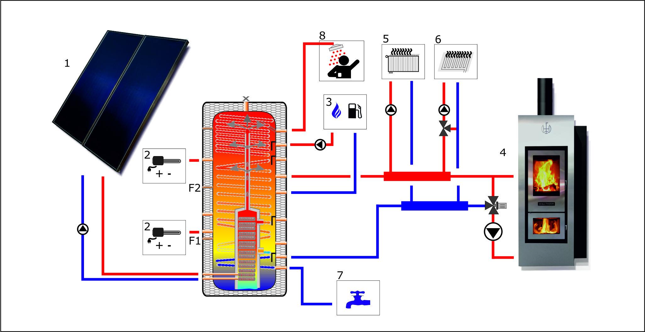 der schichtspeicher mit solar und frischwasserw rmetauscher. Black Bedroom Furniture Sets. Home Design Ideas